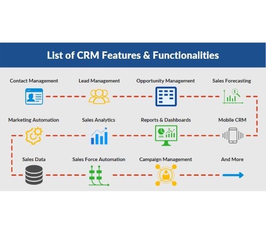 How-does-CRM-work
